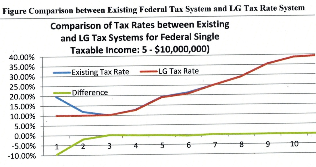 federaltaxsimplification